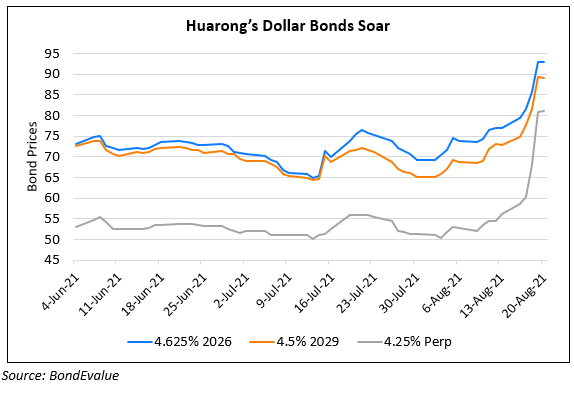 Huarong's Bonds Soar Up To 10% After State-Led Capital Infusion & No Plans of Debt Restructuring