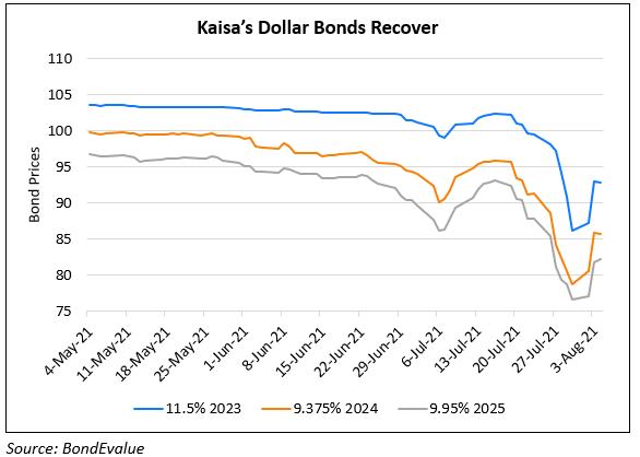 Kaisa's Dollar Bonds Jump 4-6%