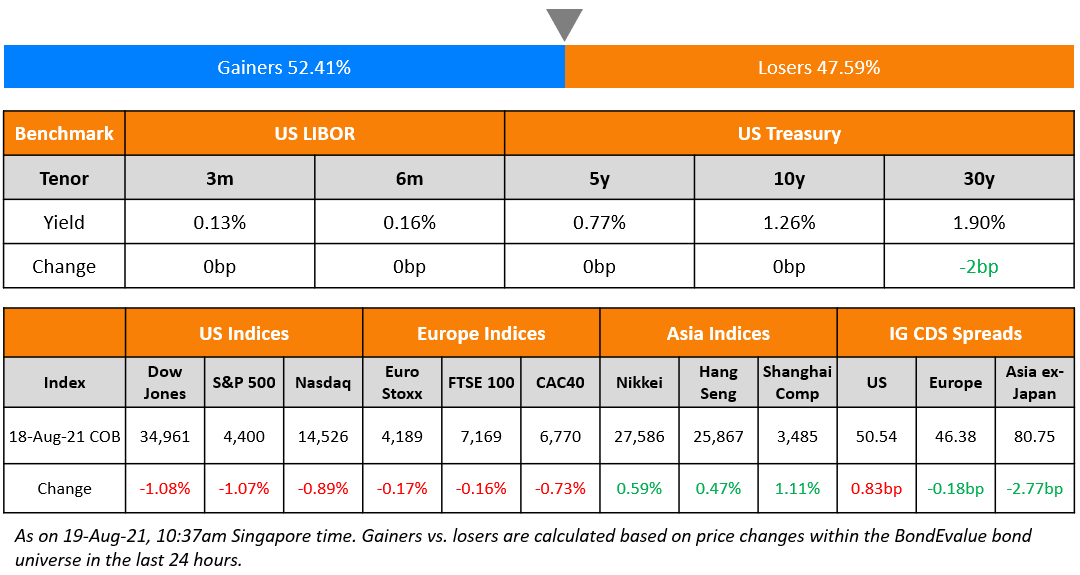 Bond News-Top Gainers and Losers