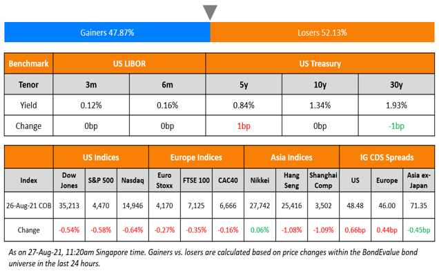 New Bond Issues-Bond Update-Top Gainers And Losers
