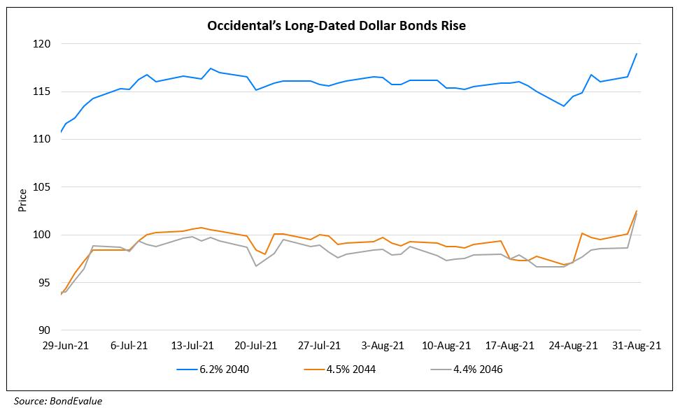 Oxy's Long-Dated Bonds Rise As Hurricane Ida Halts Oil Production