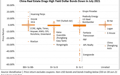 July 2021: 52% of Dollar Bonds Traded Higher with IG Outperforming