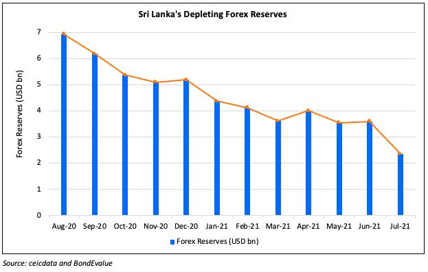 Sri Lanka Forex Reserves