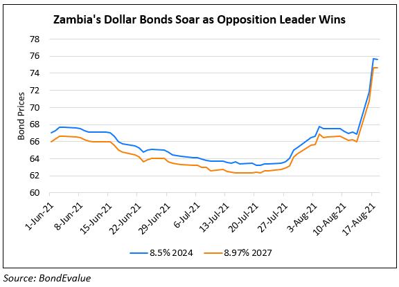 Zambia bonds rallied
