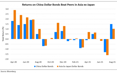 China Outperforms Asian Peers in Terms of Dollar Bond Returns in August
