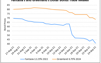 Fantasia's Dollar Bonds Continue to Slide