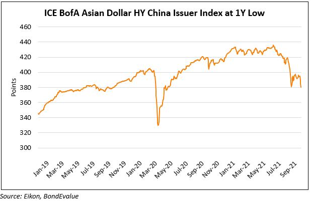 ICE Bofa asia HY china