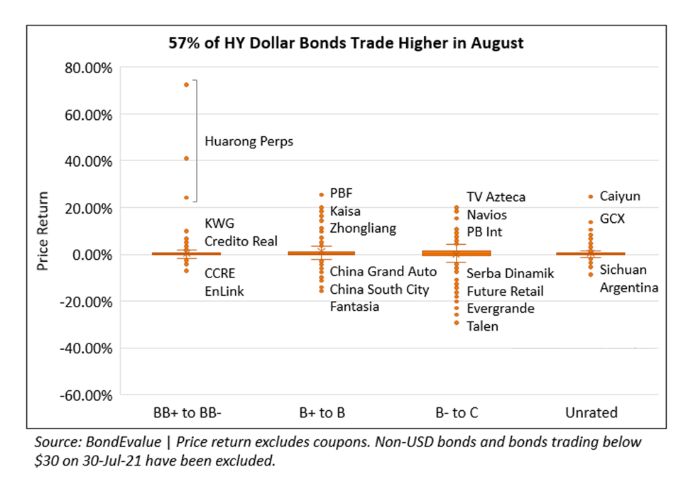 Price Return of HY Dollar Bonds in August 2021 3