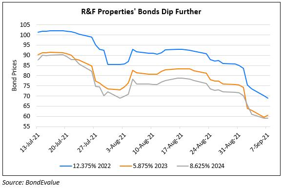 R&F Bonds dip