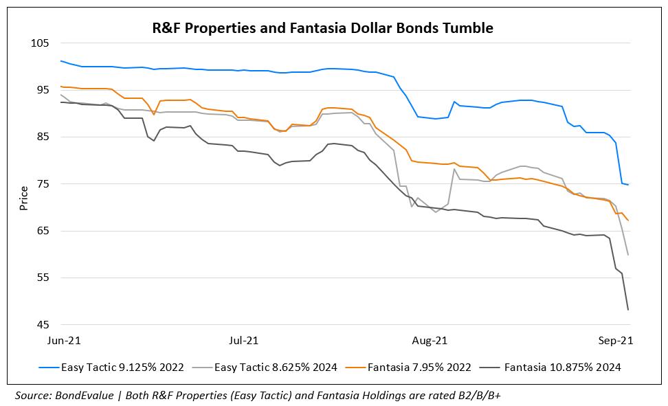 R&F Properties' Dollar Bonds Slip; Fantasia & CCRE Bonds Also Trade Weaker