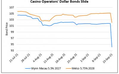 Casino Operators' Dollar Bonds Drop on Tightened Supervision of Casinos