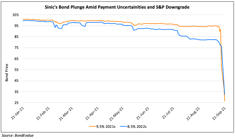 Sinic Holdings Downgraded To 'CCC+' By S&P And Placed On CreditWatch Negative