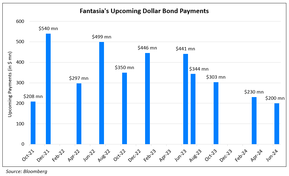 Fantasia Denies Rumors of Delay in Dollar Notes Payment