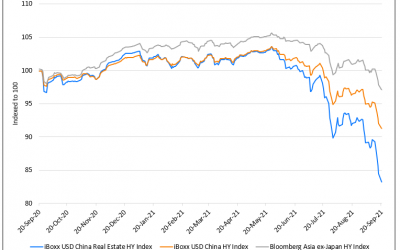 Evergrande's Impending Default/Restructuring Sends Tremors Across Global Markets