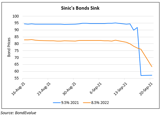 Sinic's Dollar Bonds Nosedive Post Fitch Outlook Change