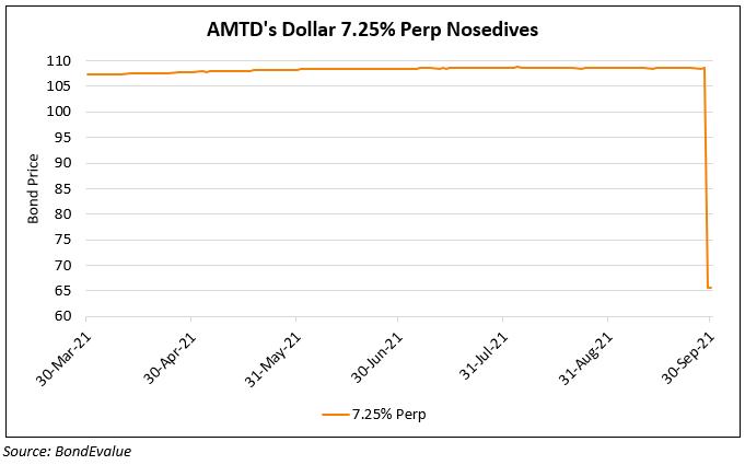 AMTD's Dollar Perp Crashes