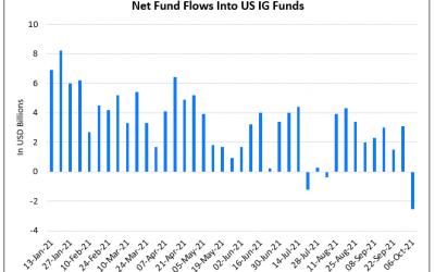 Investors Pull $2.5bn from US IG Funds Last Week, the Largest Since April 2020