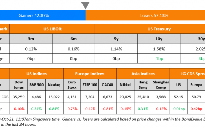 China Launches $ Bond; Macro; Rating Changes; New Issues; Talking Heads; Top Gainers and Losers
