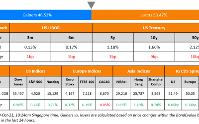 TSMC, Sino-Ocean, Indofood Launch Bonds; Macro; Rating Changes; New Issues; Talking Heads; Top Gainers and Losers