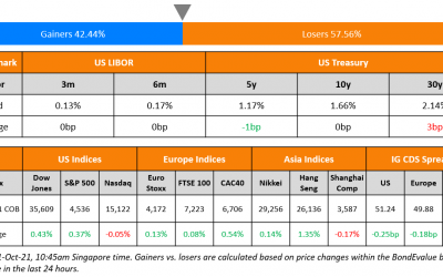 ICBC, Far East Launch Bonds; Macro; Rating Changes; New Issues; Talking Heads; Top Gainers and Losers