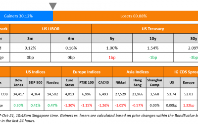 Macro; Rating Changes; New Issues; Talking Heads; Top Gainers and Losers