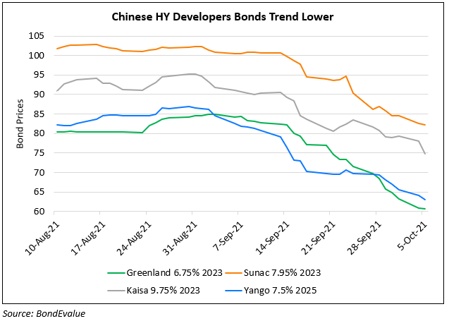 china high yield