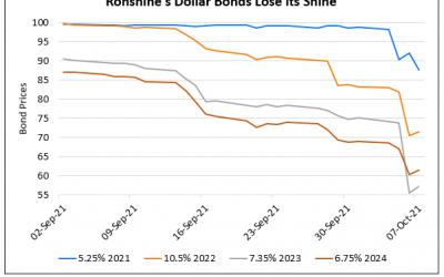 Ronshine China's Dollar Bonds Plummet