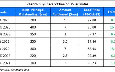 Zhenro's Dollar Bonds Jump after $33mn Buyback